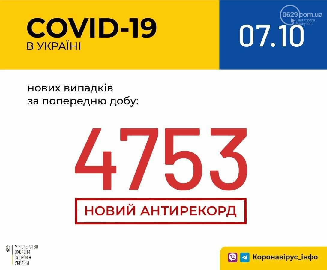 83 новых случая в Мариуполе и антирекорд в Украине - COVID-19 набирает обороты, фото-2