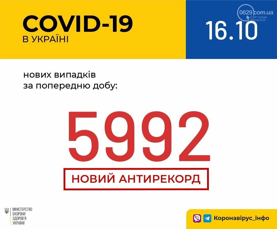 74 новых случая в Мариуполе и почти 6 тысяч в Украине. Коронавирус установил новый антирекорд, фото-2