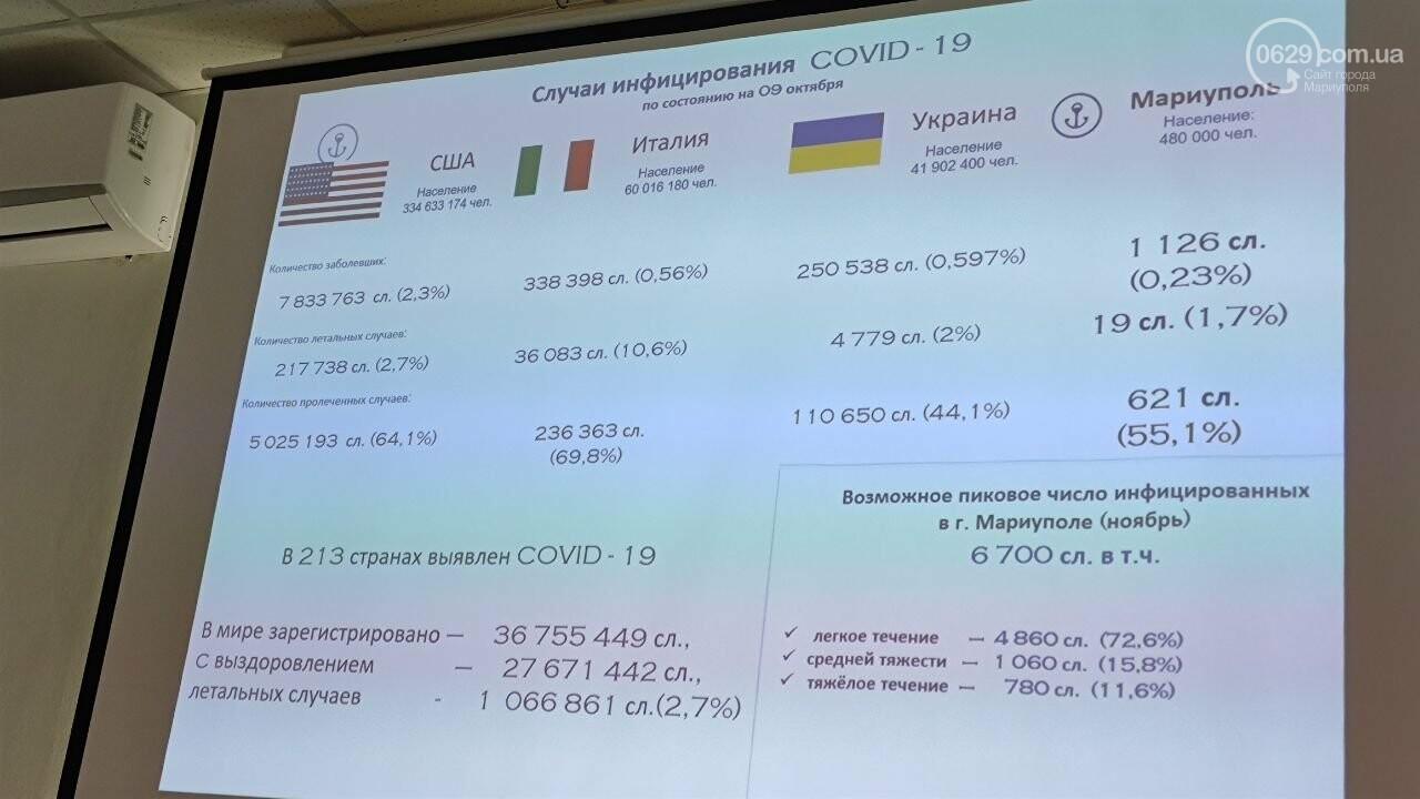 Прогноз по COVID-19 в Мариуполе: палаты в роддоме, тысячи заболевших и нехватка кислорода, фото-3