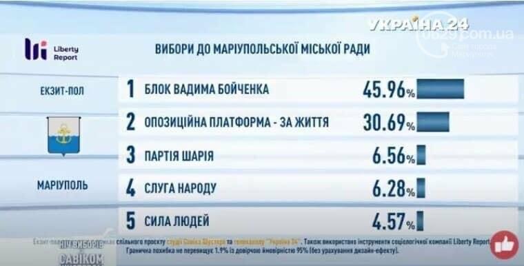 Результаты экзит-пола в Мариуполе по версии Савика Шустера: БВБ побеждает, фото-2