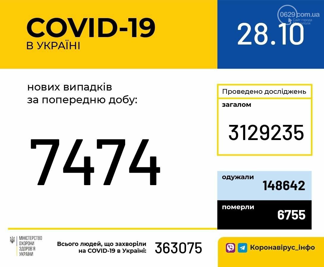 Коронавирус в Мариуполе бьет рекорды - 271 новый случай и 3 смерти за сутки, фото-2
