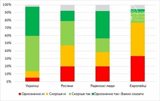 Европейцы или советские люди? Социологи изучили настроения и взгляды мариупольцев, фото-1