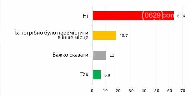 Европейцы или советские люди? Социологи изучили настроения и взгляды мариупольцев, фото-4