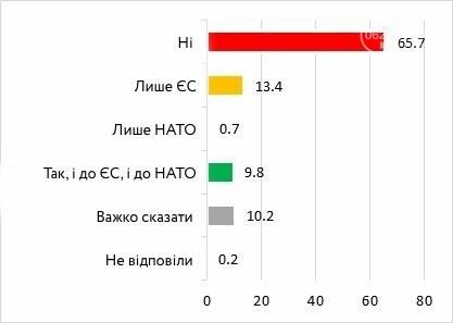 Европейцы или советские люди? Социологи изучили настроения и взгляды мариупольцев, фото-5