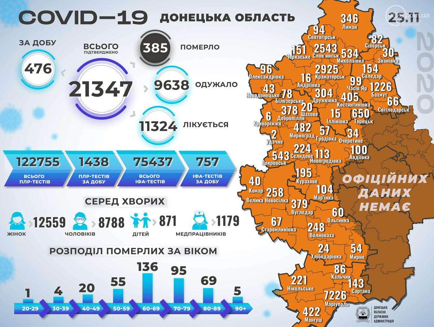Коронавирус распространяется. Новый антирекорд в Украине и еще три смерти в Мариуполе, фото-1