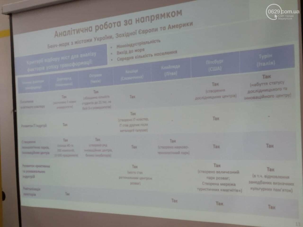 Черновик стратегии Мариуполя - 2030 готов. Что будет с заводами, морем и бизнесом, фото-4