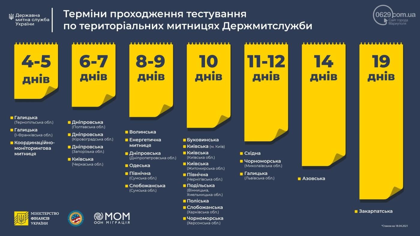Азовські митники складуть іспит на благонадійність, - ФОТО, фото-3
