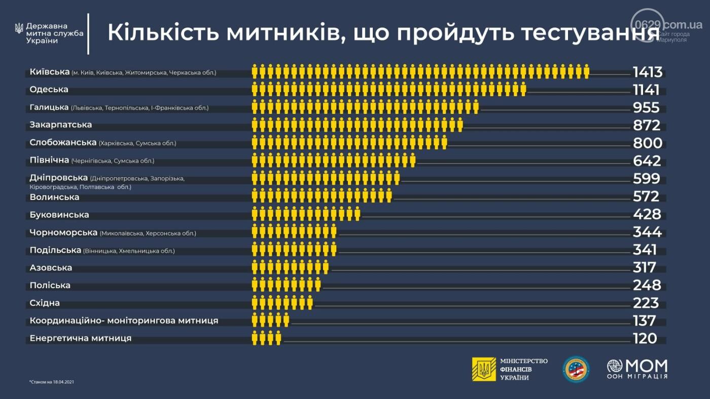 Азовські митники складуть іспит на благонадійність, - ФОТО, фото-2