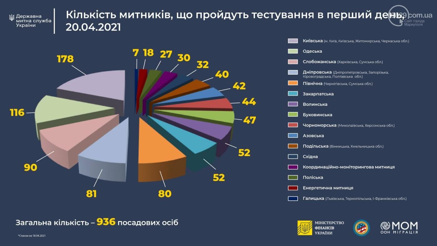 Азовські митники складуть іспит на благонадійність, - ФОТО, фото-1