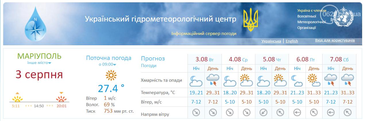 Погода в Маріуполі: стало відомо, коли піде дощ, фото-1