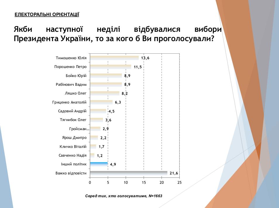 Социологи рассказали о реальной ситуации с выборами в Украине, фото-2