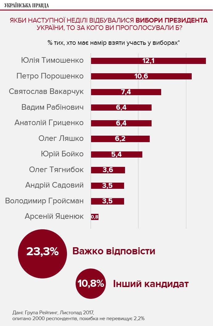Особенности национальной президентской гонки: среди бегущих - первых нет и отстающих, фото-12