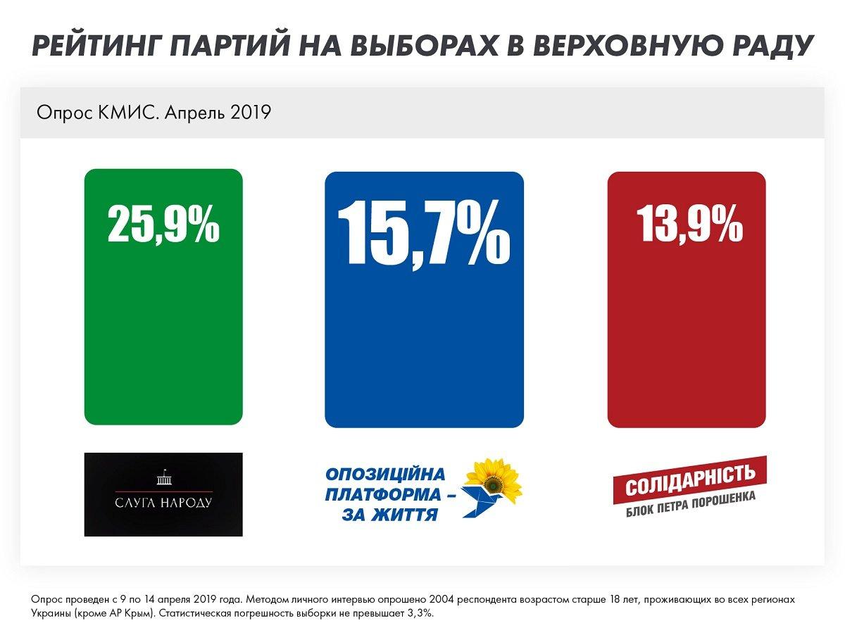 ОППОЗИЦИОННАЯ ПЛАТФОРМА – ЗА ЖИЗНЬ занимает второе место в рейтинге симпатий избирателей — соцопрос, фото-1