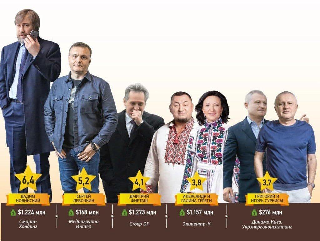 Хозяева Украины. Ахметов возглавил рейтинг самых влиятельных олигархов страны, фото-2
