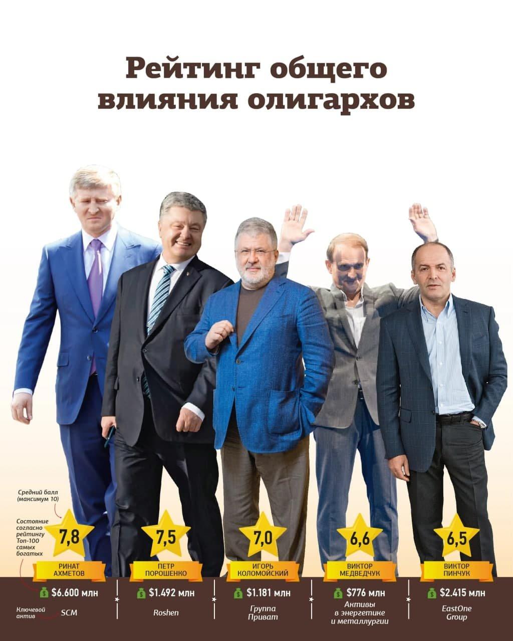 Хозяева Украины. Ахметов возглавил рейтинг самых влиятельных олигархов страны, фото-1