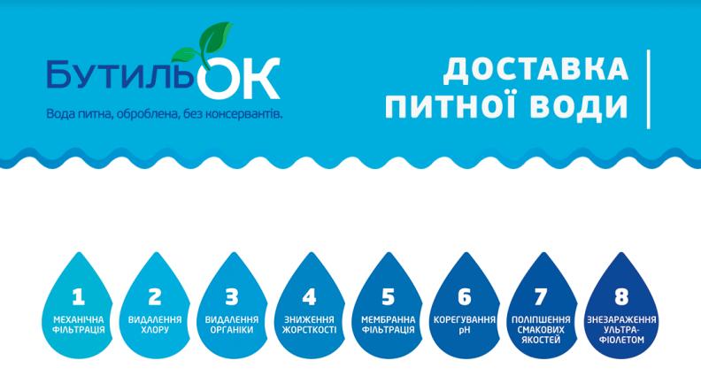 """Доставка воды """"БутильОК"""" - с заботой о здоровье мариупольцев, фото-1"""