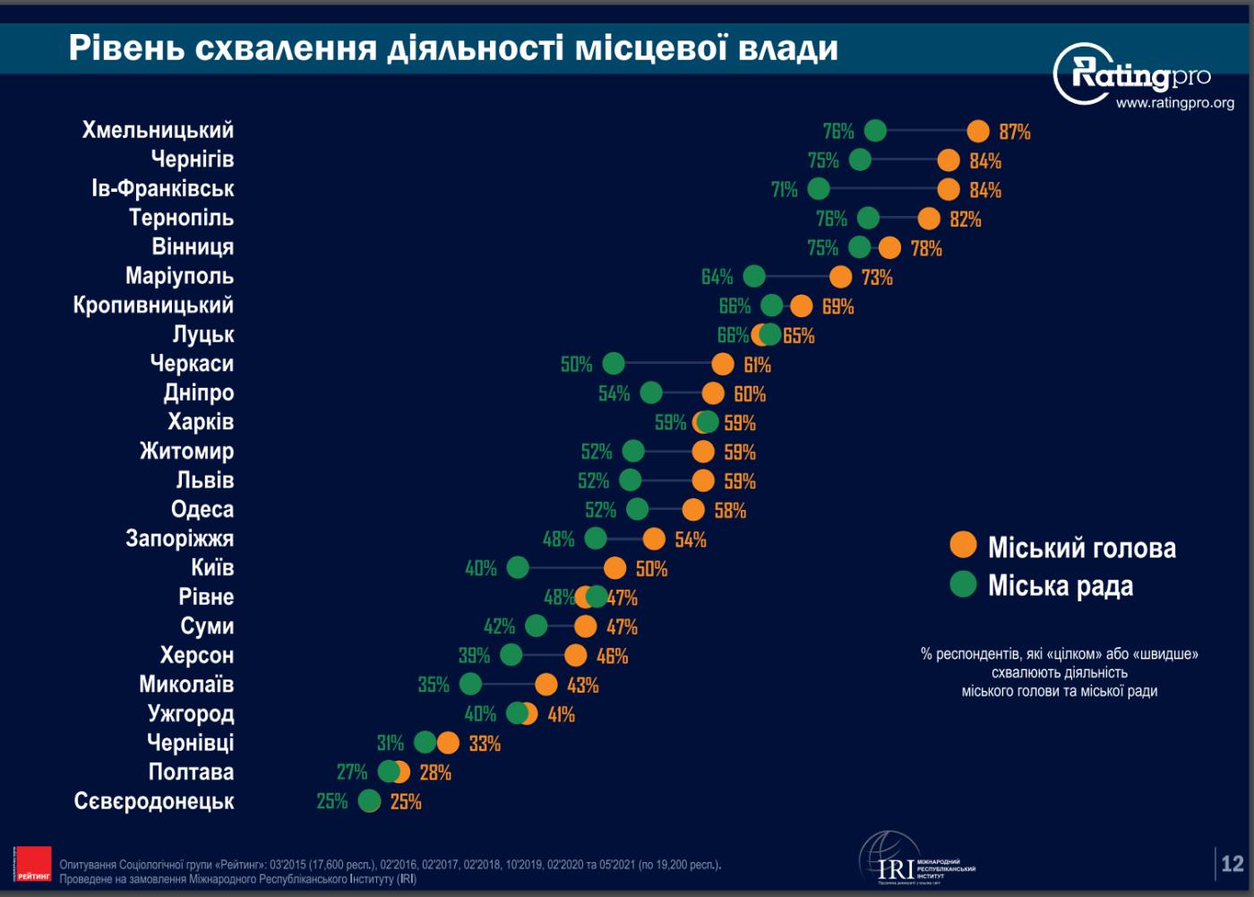 Шестой город в Украине по уровню коммунального комфорта. За что голосовали мариупольцы, - ИНФОГРАФИКА, фото-1